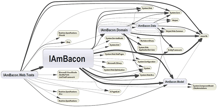 The NDepend dependency graph