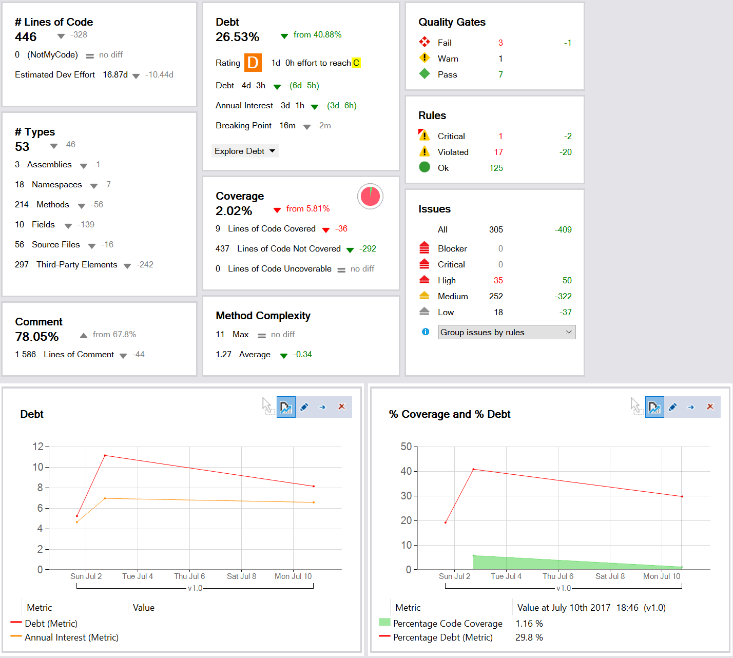 The NDepend dashboard